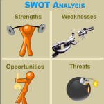 Использование SWOT-анализа при формировании стратегии хлебопекарных предприятий