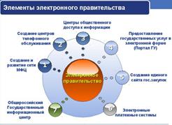 081214 1937 1 Электронное правительство и цифровая демократия