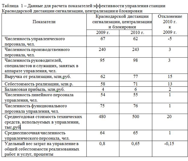 081514 1045 2 Оценка эффективности управления трудовыми ресурсами структурного подразделения