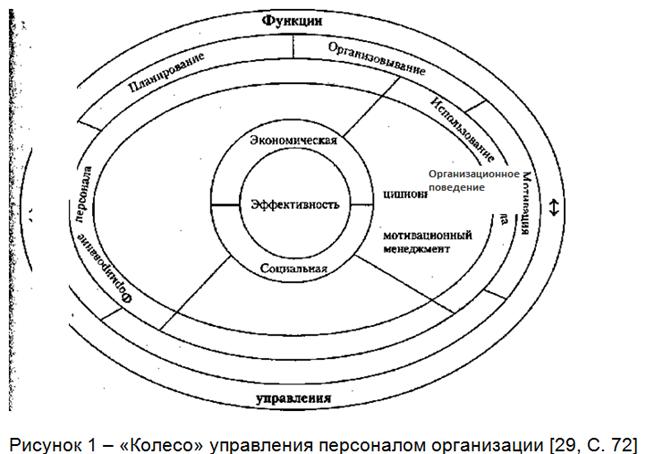 081514 1048 2 Принципы  формирования системы управления трудовыми ресурсами предприятия транспорта