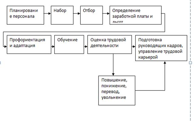 081514 1048 5 Принципы  формирования системы управления трудовыми ресурсами предприятия транспорта