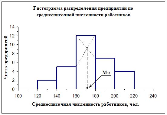 081814 2251 128 Экономическая сущность заработной платы в условиях рыночной экономики и методы ее статистического анализа