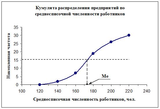 081814 2251 131 Экономическая сущность заработной платы в условиях рыночной экономики и методы ее статистического анализа
