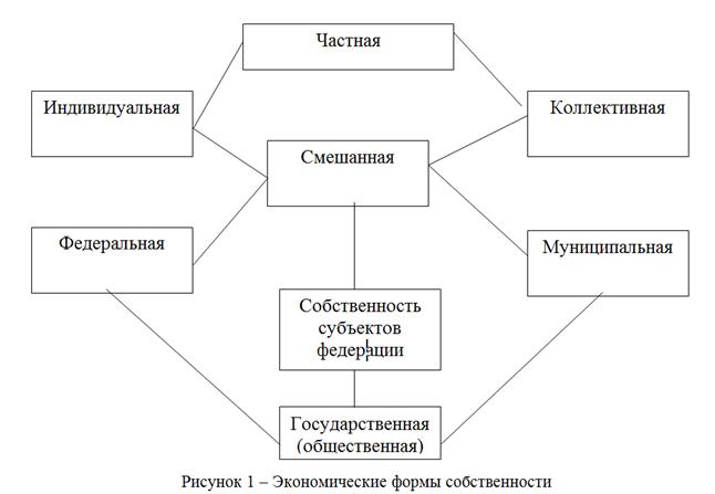 082414 1417 2 Сравнительная характеристика процессов приватизации в России и ведущих экономиках мира