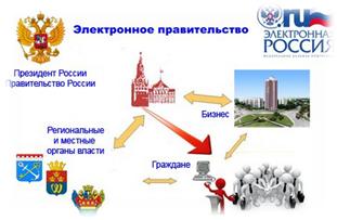 082414 1419 4 Опыт электронного правительства в мире