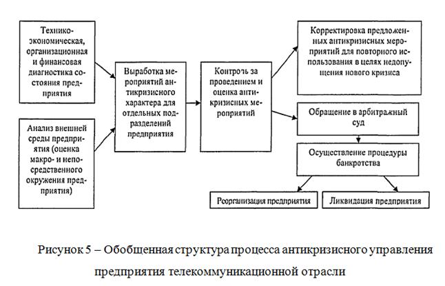 082614 0126 2 Содержание, элементы и задачи антикризисного управления  предприятием