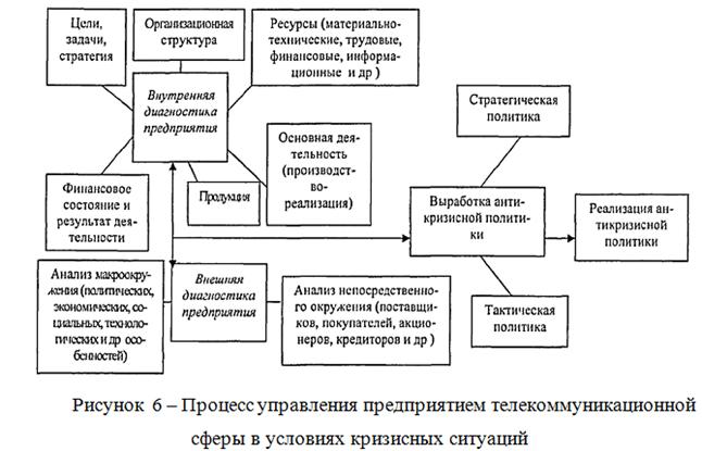 082614 0126 3 Содержание, элементы и задачи антикризисного управления  предприятием