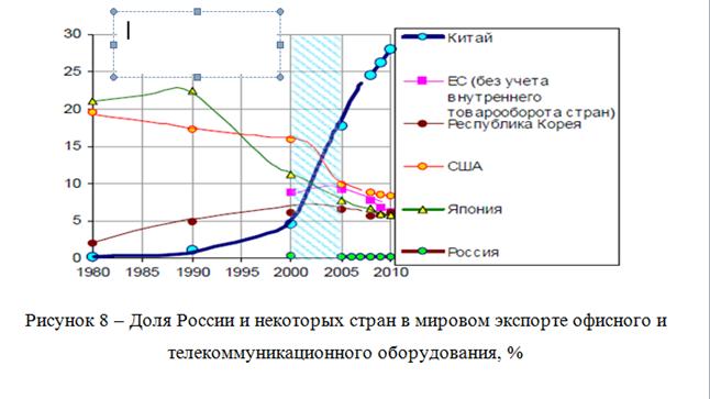 082814 0101 10 Динамика внешнеторгового оборота Российской Федерации