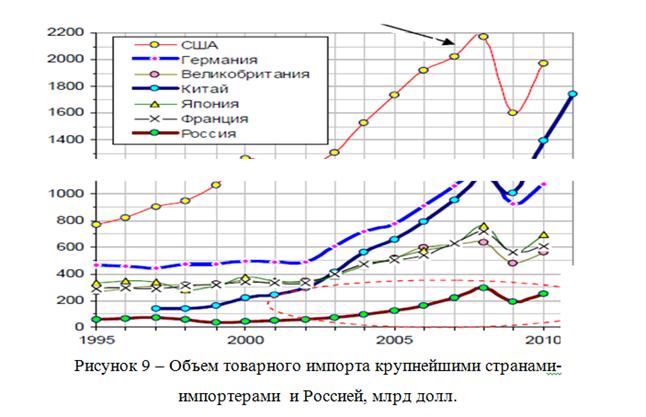082814 0101 11 Динамика внешнеторгового оборота Российской Федерации