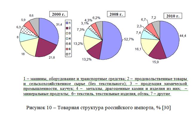 082814 0101 13 Динамика внешнеторгового оборота Российской Федерации