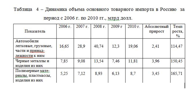 082814 0101 14 Динамика внешнеторгового оборота Российской Федерации