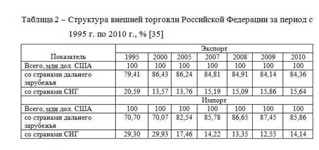 082814 0101 3 Динамика внешнеторгового оборота Российской Федерации
