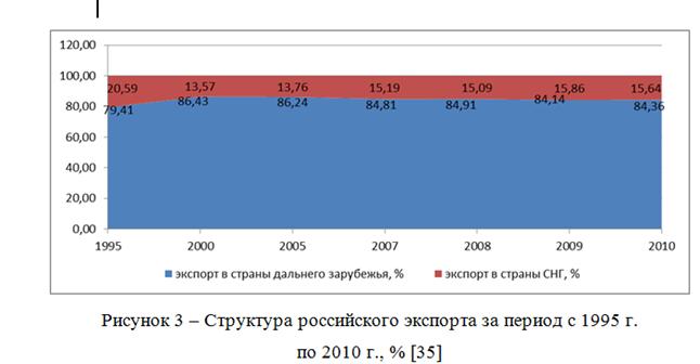 082814 0101 4 Динамика внешнеторгового оборота Российской Федерации