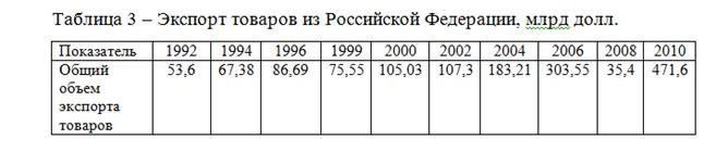 082814 0101 5 Динамика внешнеторгового оборота Российской Федерации