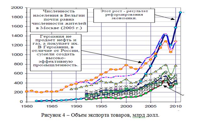 082814 0101 6 Динамика внешнеторгового оборота Российской Федерации