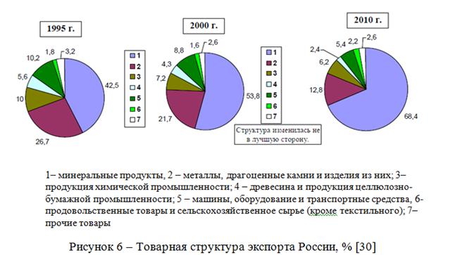 082814 0101 8 Динамика внешнеторгового оборота Российской Федерации