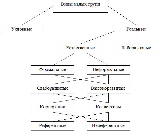Межличностные отношения в группах и коллективах