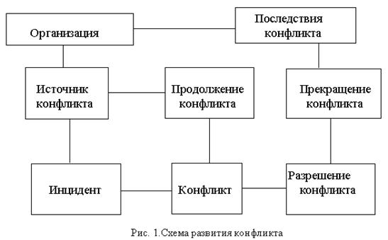 040415 2354 2 Понятие «конфликта», структурные элементы конфликта