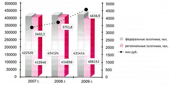 040515 1339 22 Социальная защита населения: природа, сущность и    основные  экономические инструменты