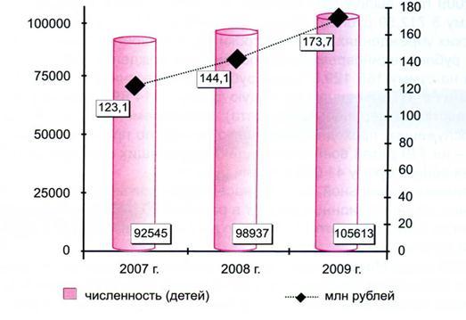 040515 1339 27 Социальная защита населения: природа, сущность и    основные  экономические инструменты