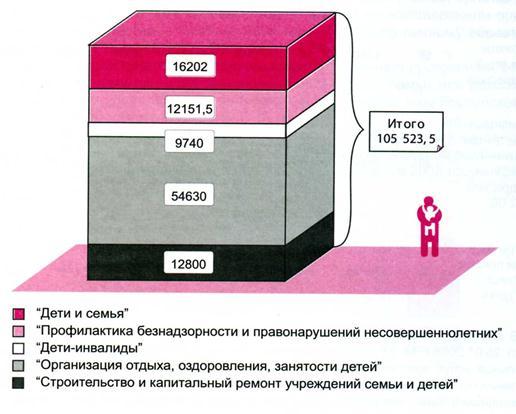 040515 1339 29 Социальная защита населения: природа, сущность и    основные  экономические инструменты