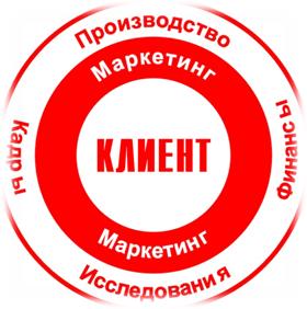 081414 1047 2 Интегральные схемы маркетингового обеспечения методов и способов стратегического планирования